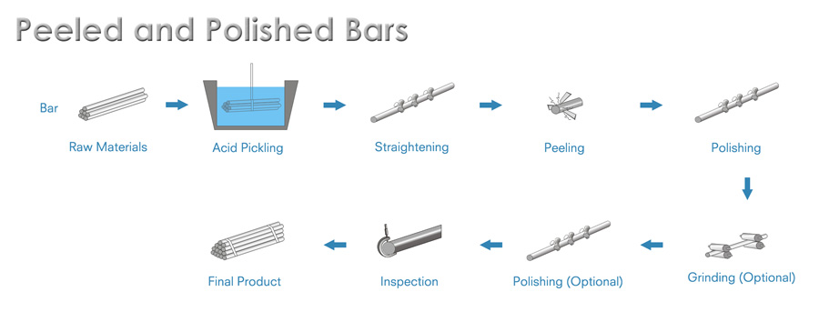Peeled & Polished Bars